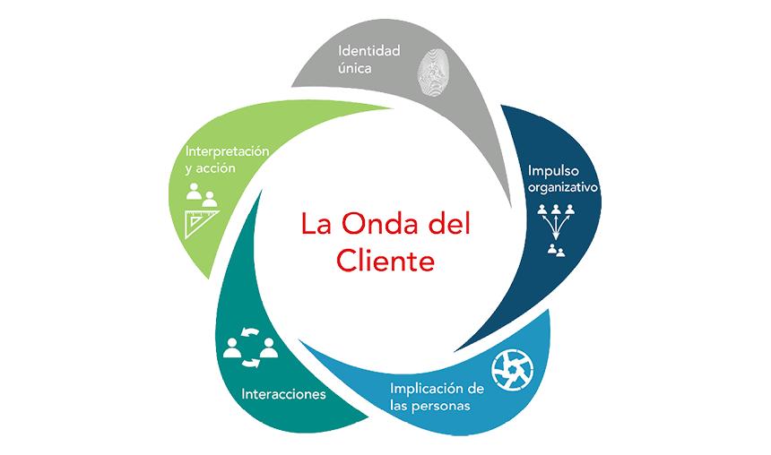 Customer Experience, la onda del cliente