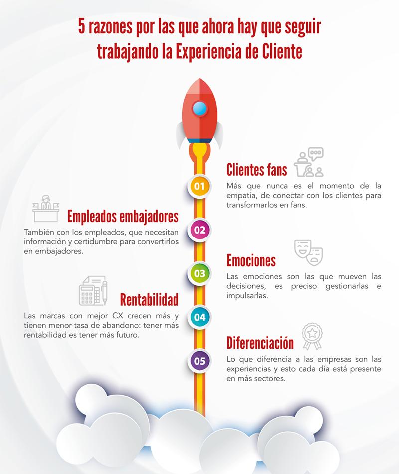 5 razones por las que seguir trabajando la experiencia de cliente - Blog DEC