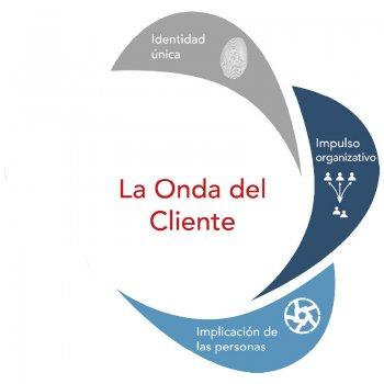 Onda del cliente - Implicación de las personas