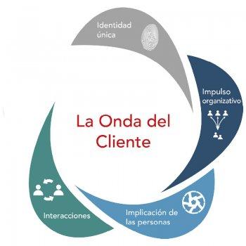 Onda del cliente - Interacciones